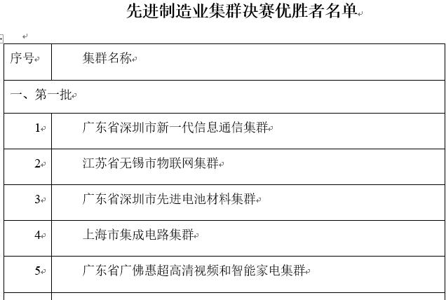 工信部公示25个先进制造业集群决赛优胜者名单